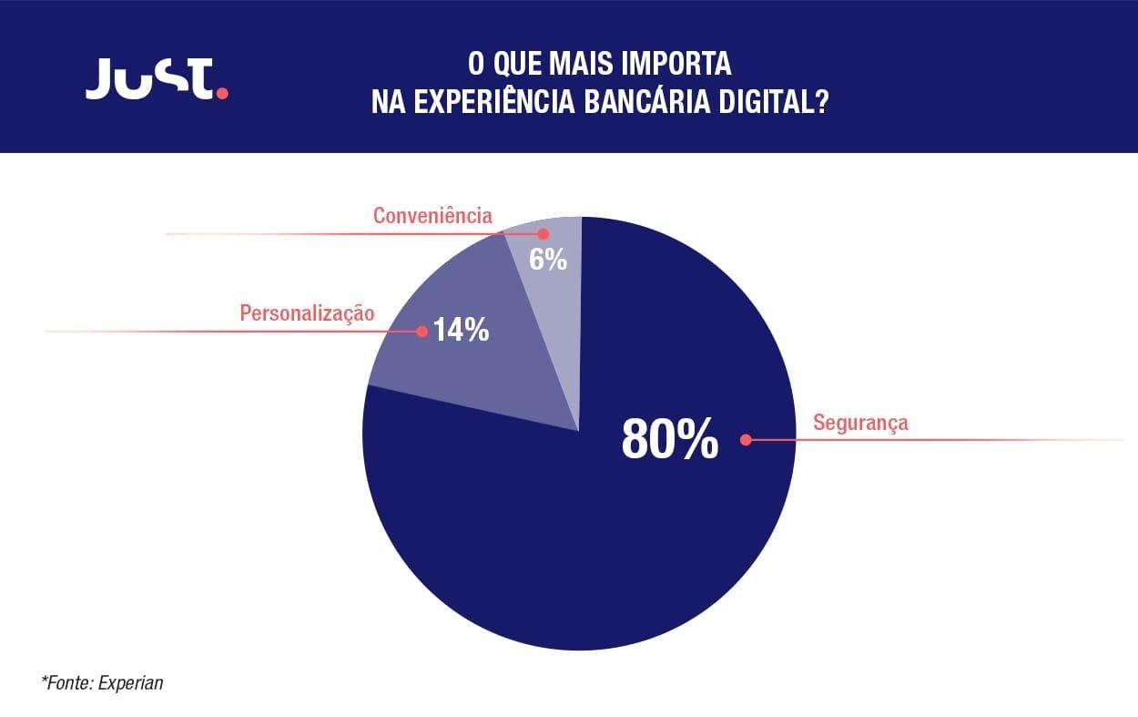 Gráfico com as informações sobre o que mais importa na experiencia bancária digital: 80% Segurança 14% Personalização 6% conveniencia