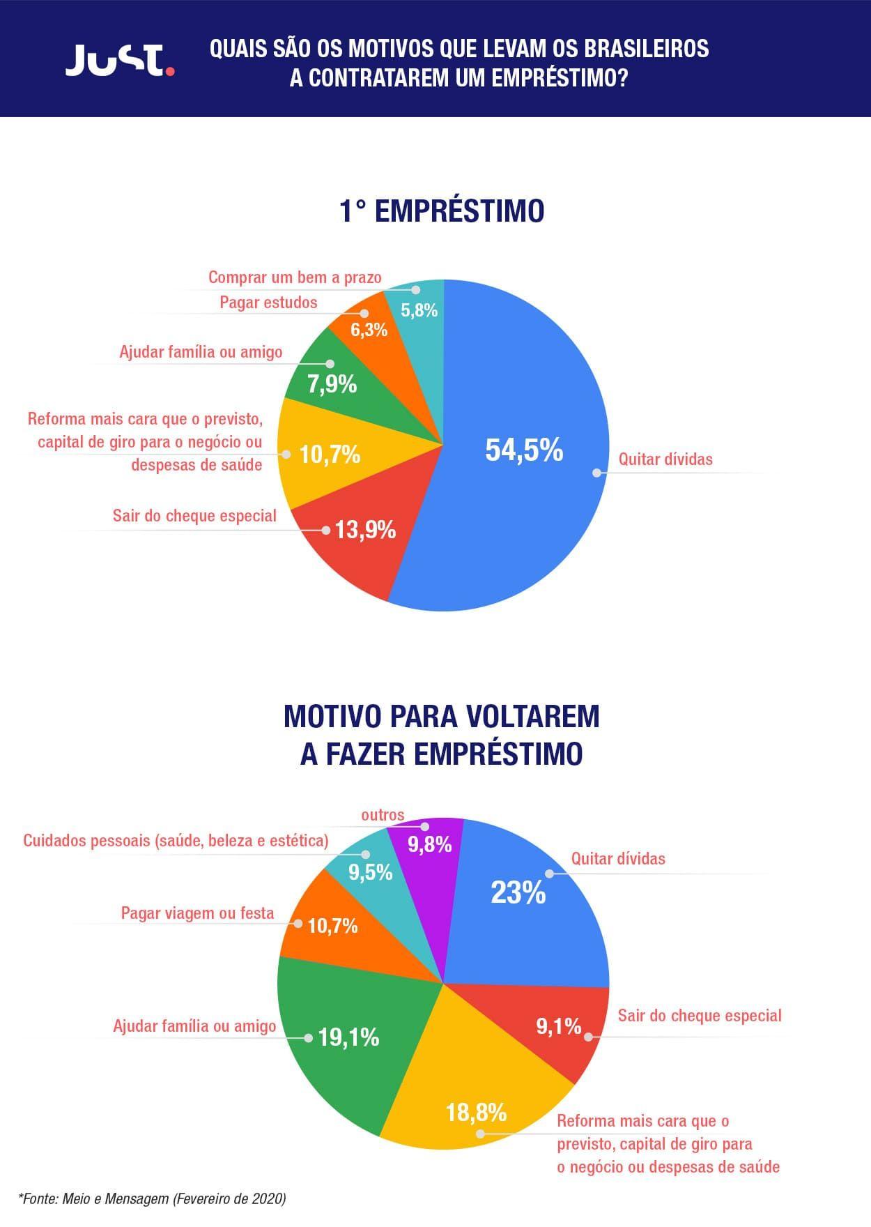 Infografico dos motivos que levam os brasileiros a fazerem emprestimo